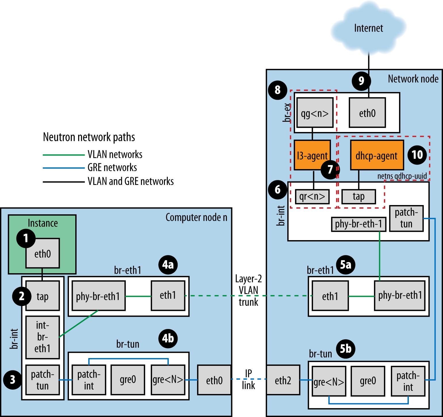 ovs-network