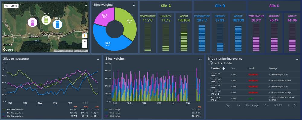 silos-monitoring-dashboard